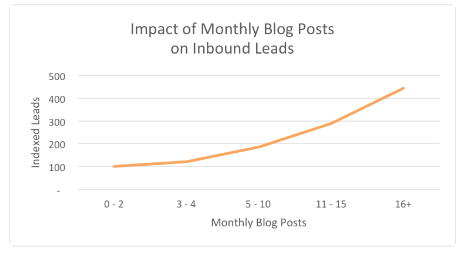 How weekly posts affects traffic