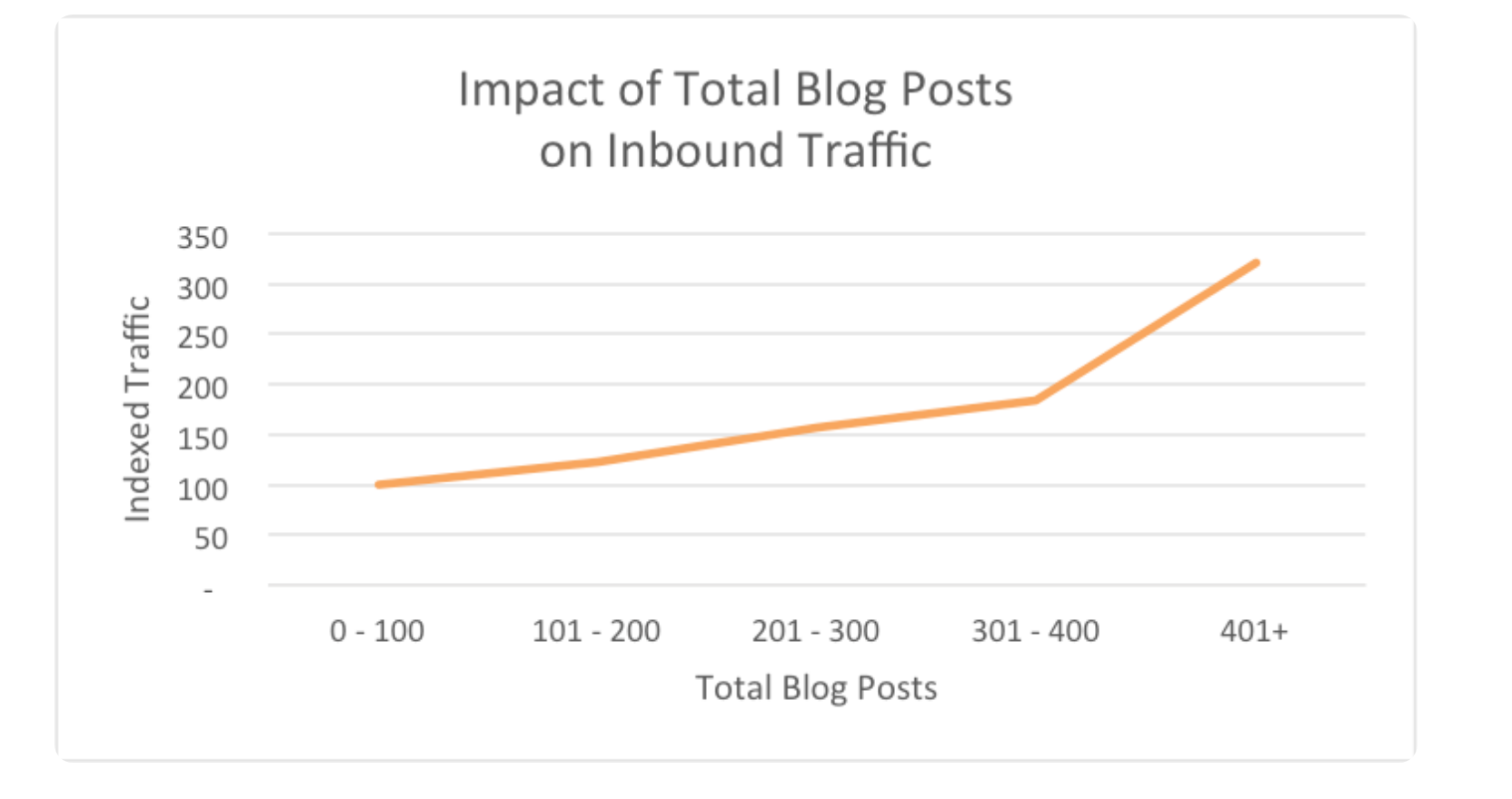 Chart of hubspot data about growing your traffic with blog posts
